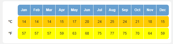 Costa Blanca Sea Temperatures