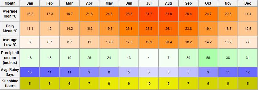 Costa Blanca Weather Averages