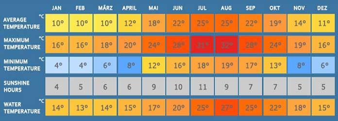 Puerto Pollensa Temperature