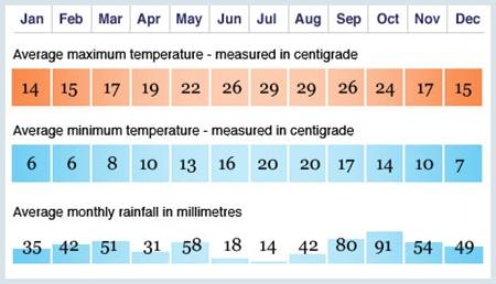 Mallorca Temperaturas Mensuales