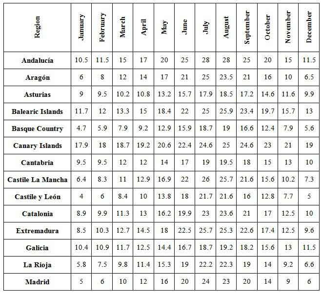 Average Temperatures in Spain